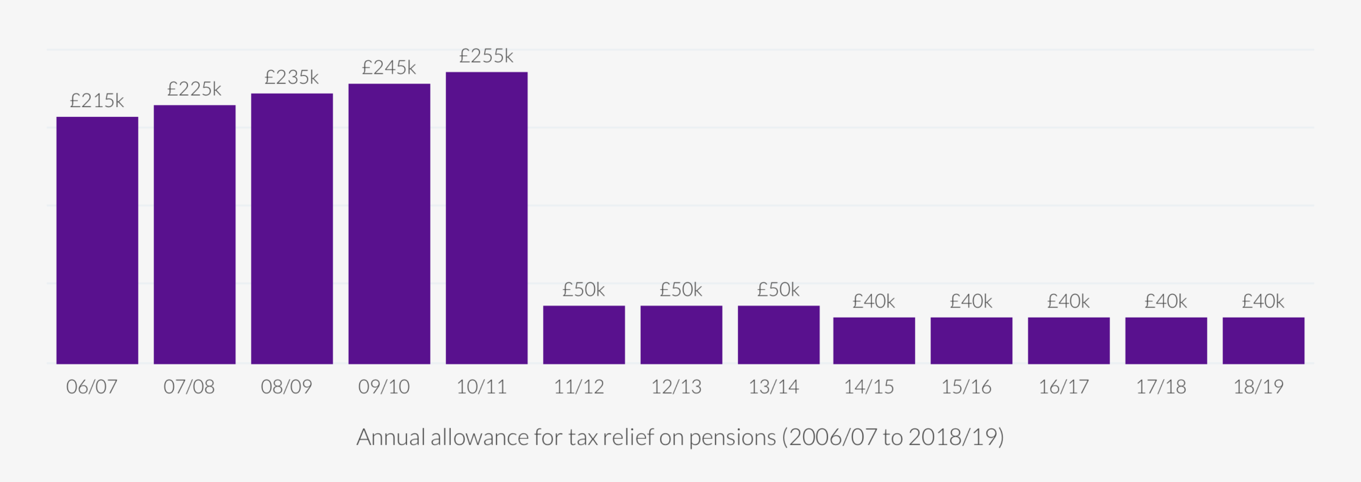 Personal Pensions 2